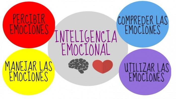Inteligencia emocional (parte II)